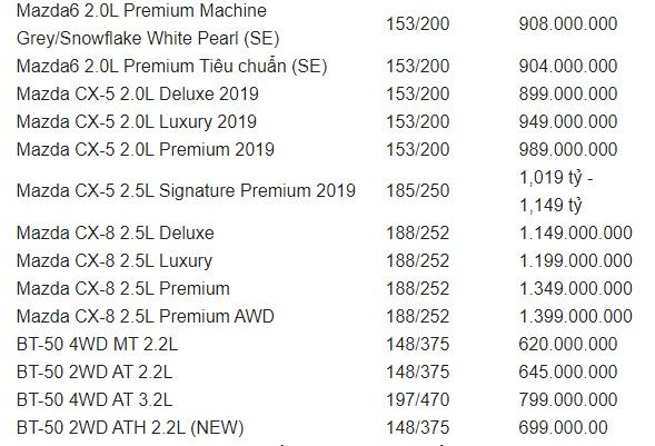 Bảng giá xe Mazda mới nhất tháng 10/2019: Giảm giá 30 triệu tiền mặt và tặng thêm bộ phụ kiện 20 triệu đồng - Ảnh 4