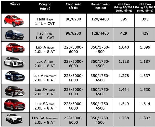 Bảng giá xe Vin Fast mới nhất tháng 11/2019: Ô tô tăng giá đồng loạt từ 59 đến 65,4 triệu đồng - Ảnh 1