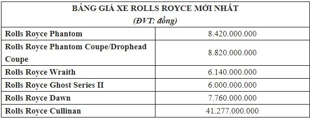 Bảng giá xe Rolls Royce mới nhất tháng 11/2019: Rolls Royce Cullinan hơn 41 tỷ đồng chỉ dành cho giới siêu giàu - Ảnh 3