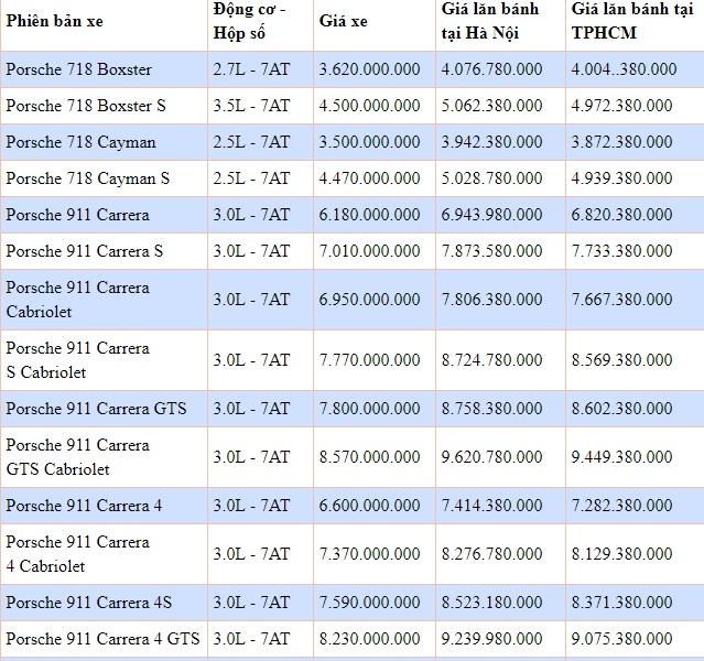 Bảng giá xe Porschemới nhất tháng 11/2019: Siêu phẩm 911 Turbo S Cabriolet giá cao nhất hơn 16 tỷ đồng - Ảnh 2