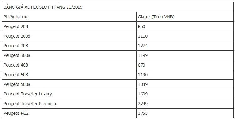 Bảng giá xe Peugeot  mới nhất tháng 11/2019: Peugeot 3008 ghế cơ giữ nguyên giá 944 triệu đồng - Ảnh 2