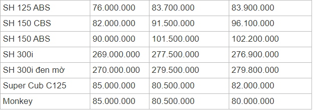 Bảng giá xe máy Honda mới nhất tháng 11/2019: SH Mode 2019 bán cao hơn giá đề xuất tới 10 triệu đồng  - Ảnh 4