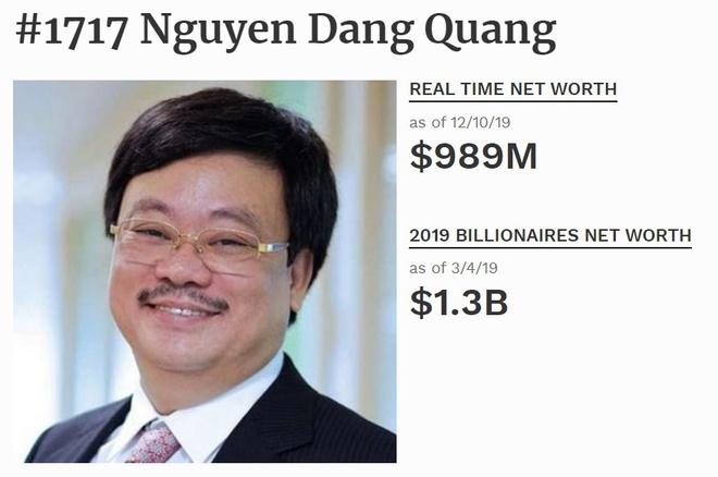 Tài sản sụt giảm, ông chủ Masan không còn là tỷ phú USD, tỷ phú Phạm Nhật Vượng cũng tụt hạng - Ảnh 1
