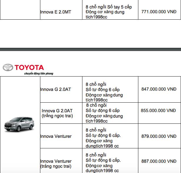 Bảng giá xe Toyota mới nhất tháng 12/2019: Ưu đãi đến 100 triệu đồng đối với xe lắp ráp trong nước - Ảnh 7