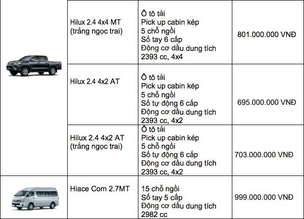 Bảng giá xe Toyota mới nhất tháng 12/2019: Ưu đãi đến 100 triệu đồng đối với xe lắp ráp trong nước - Ảnh 13
