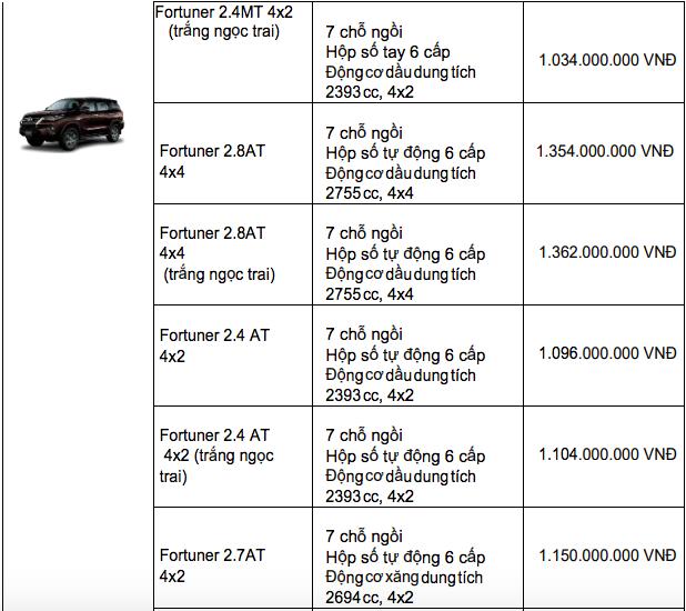 Bảng giá xe Toyota mới nhất tháng 12/2019: Ưu đãi đến 100 triệu đồng đối với xe lắp ráp trong nước - Ảnh 10