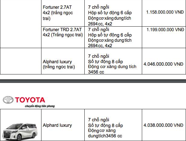 Bảng giá xe Toyota mới nhất tháng 12/2019: Ưu đãi đến 100 triệu đồng đối với xe lắp ráp trong nước - Ảnh 11