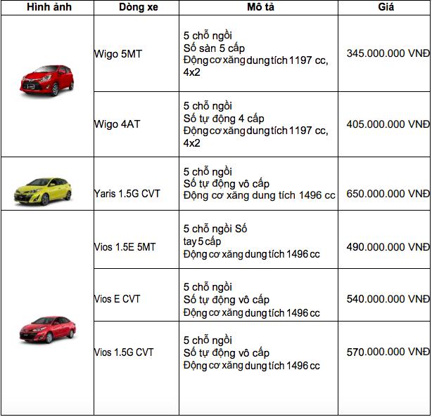 Bảng giá xe Toyota mới nhất tháng 12/2019: Ưu đãi đến 100 triệu đồng đối với xe lắp ráp trong nước - Ảnh 3
