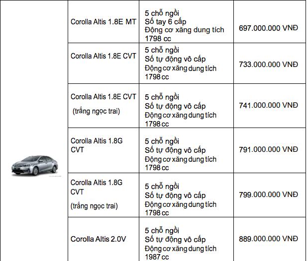 Bảng giá xe Toyota mới nhất tháng 12/2019: Ưu đãi đến 100 triệu đồng đối với xe lắp ráp trong nước - Ảnh 4