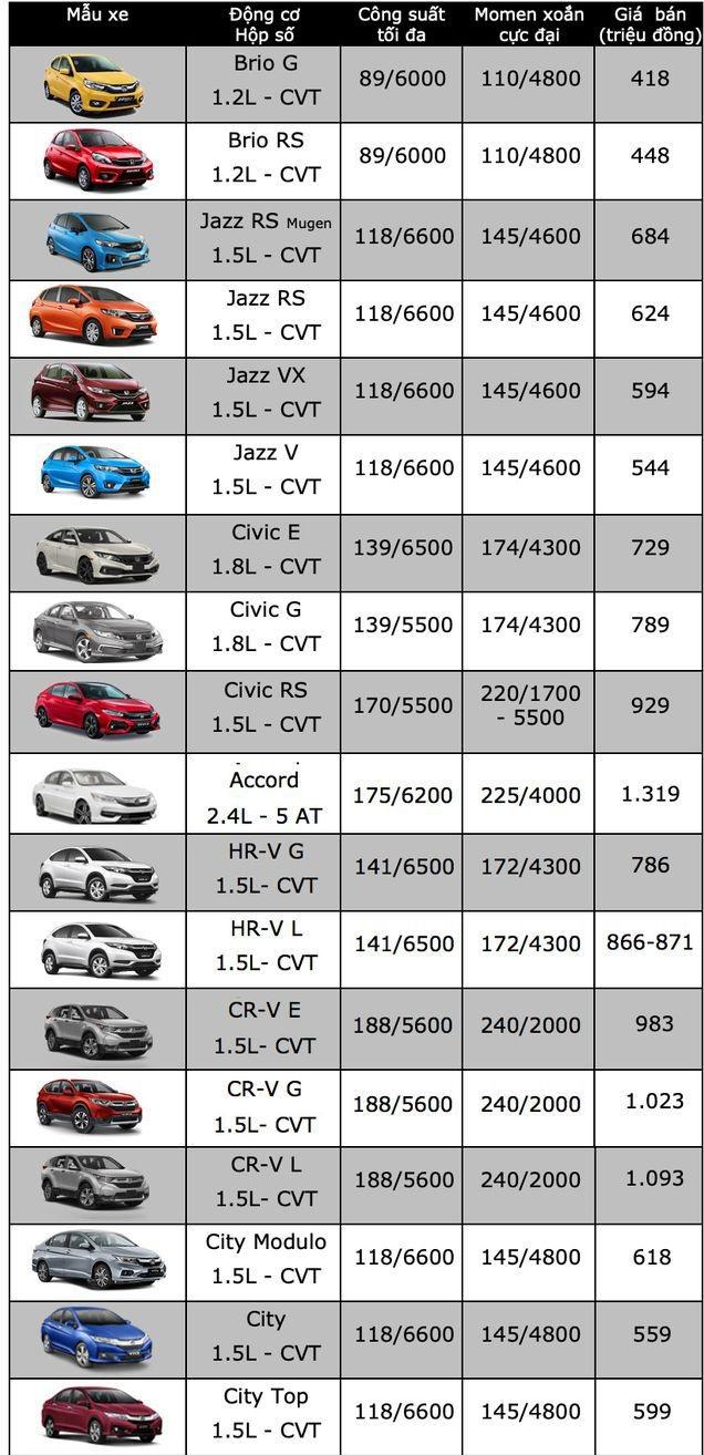 Bảng giá xe ô tô Honda mới nhất tháng 12/2019: Honda City giá từ 559 triệu đồng - Ảnh 2