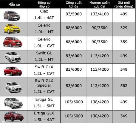 Bảng giá xe ô tô Suzuki mới nhất tháng 12/2019: Swift nhận ưu đãi tiền mặt lên tới 50 triệu đồng - Ảnh 2