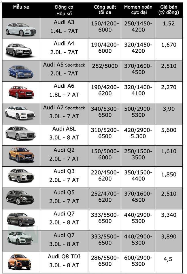 """Bảng giá xe Audi mới nhất tháng 12/2019: Audi A7 Sportback thế hệ mới """"đội giá"""" hơn 600 triệu đồng - Ảnh 2"""