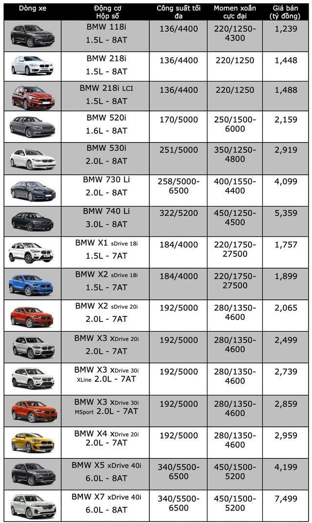 """Bảng giá xe BMW mới nhất tháng 12/2019: BMW 320i giảm """"sốc"""" tới 300 triệu đồng - Ảnh 2"""