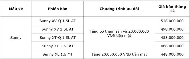 Bảng giá xe Nissan mới nhất tháng 12/2019: Ưu đãi tới 30 triệu đồng tiền mặt kèm quà tặng - Ảnh 3