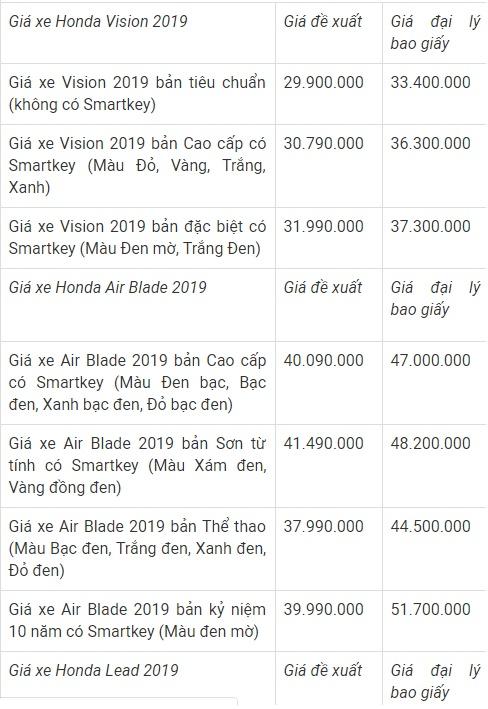 """Bảng giá xe máy Honda mới nhất tháng 2/2019: SH 2019 bị """"kênh giá"""" lên tới 20 triệu đồng - Ảnh 2"""
