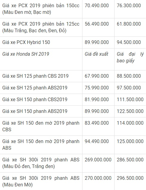 """Bảng giá xe máy Honda mới nhất tháng 2/2019: SH 2019 bị """"kênh giá"""" lên tới 20 triệu đồng - Ảnh 4"""