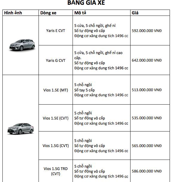 Bảng giá xe Toyota mới nhất tháng 5/2019: Giảm giá từ 5-30 triệu đồng cho nhiều mẫu xe - Ảnh 3