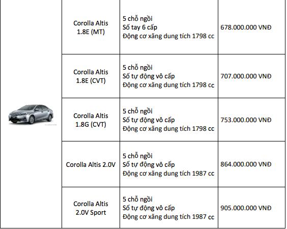 Bảng giá xe Toyota mới nhất tháng 5/2019: Giảm giá từ 5-30 triệu đồng cho nhiều mẫu xe - Ảnh 4