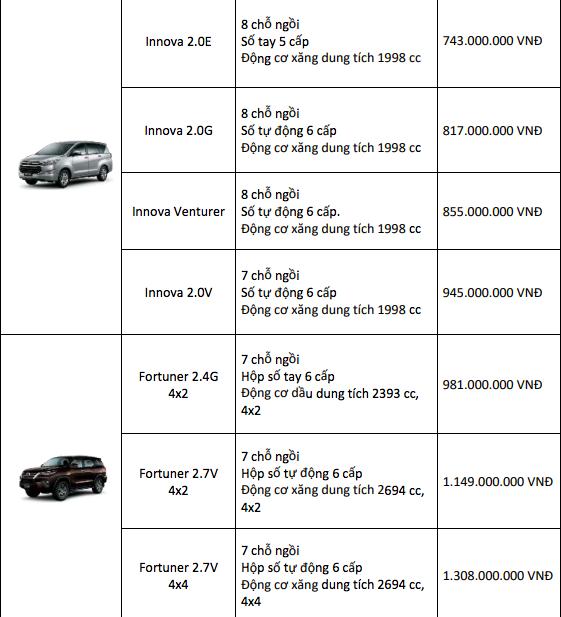 Bảng giá xe Toyota mới nhất tháng 5/2019: Giảm giá từ 5-30 triệu đồng cho nhiều mẫu xe - Ảnh 7