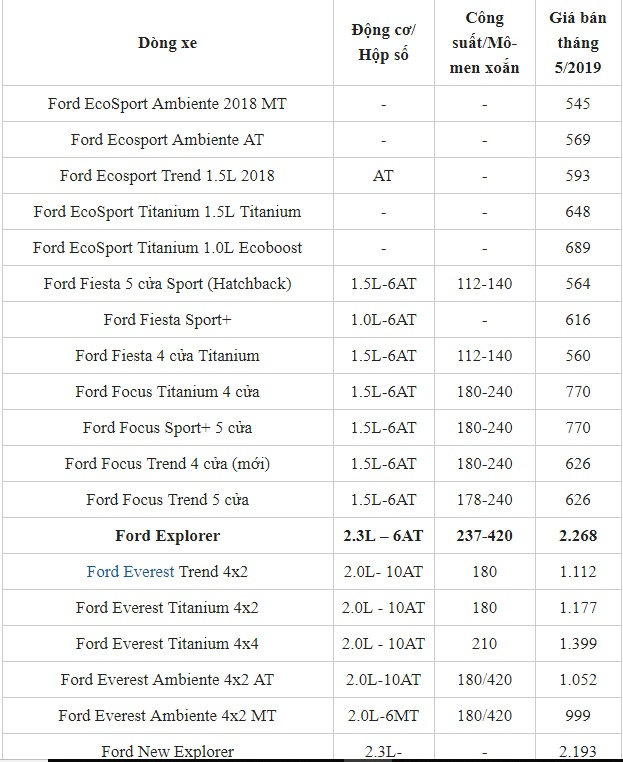 Bảng giá xe Ford mới nhất tháng 5/2019: SUV Ford Explore có giá bán trên 2 tỷ đồng - Ảnh 2
