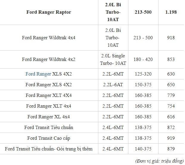 Bảng giá xe Ford mới nhất tháng 5/2019: SUV Ford Explore có giá bán trên 2 tỷ đồng - Ảnh 3