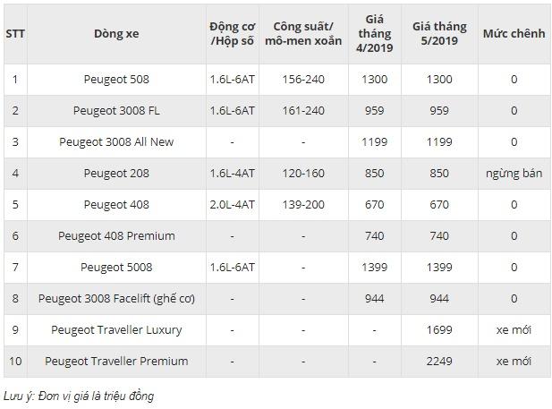 Bảng giá Peugeot mới nhất tháng 5/2019: Traveller giá từ 1,7 tỷ - 2,25 tỷ đồng - Ảnh 2