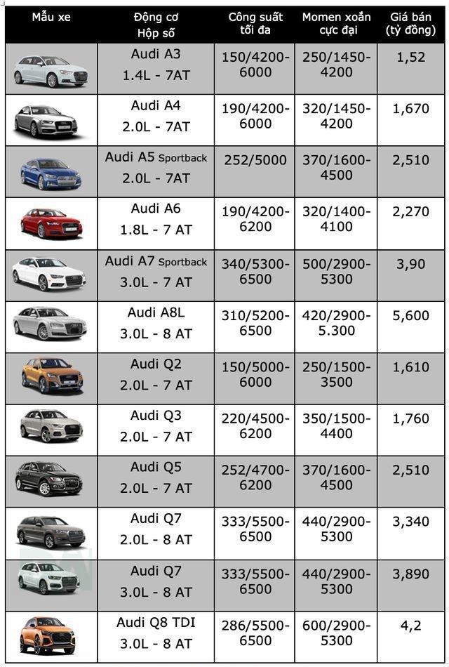 Bảng giá Audi mới nhất tháng 6/2019: Audi Q2 giá niêm yết 1,61 tỷ đồng - Ảnh 2