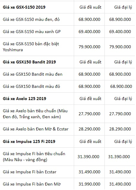 Bảng giá xe máy Suzuki mới nhất tháng 6/2019: Motor V-STROM 1000 giá niêm yết 419 triệu đồng - Ảnh 3