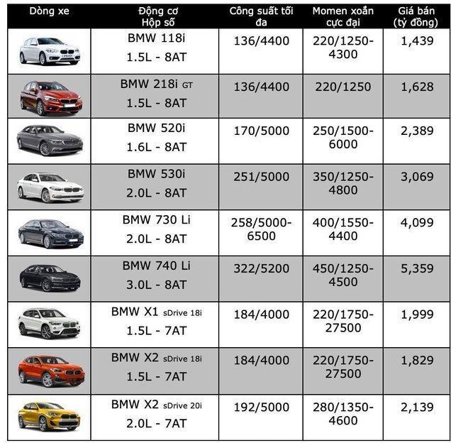 Bảng giá xe BMW mới nhất tháng 6/2019: X4 giữ nguyên giá cũ 2,399 tỷ đồng - Ảnh 2