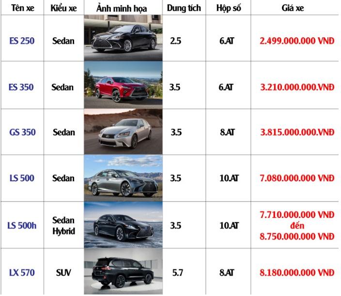 Bảng giá xe Lexus mới nhất tháng 6/2019: LX 570 giá niêm yết hơn 8 tỷ đồng - Ảnh 2