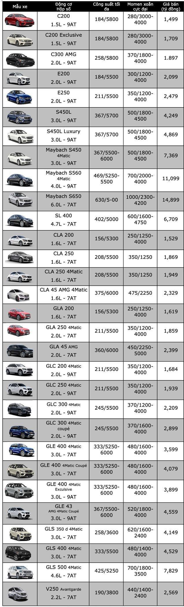 Bảng giá xe Mercedes-Benzmới nhất tháng 6/2019: GLC 300 4Matic giá 2,289 tỷ đồng - Ảnh 2