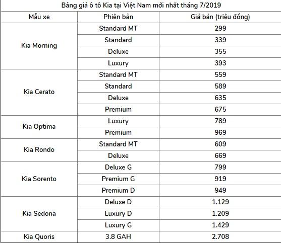 Bảng giá xe Kia mới nhất tháng 7/2019: Cerato giá từ 559 – 675 triệu đồng - Ảnh 2