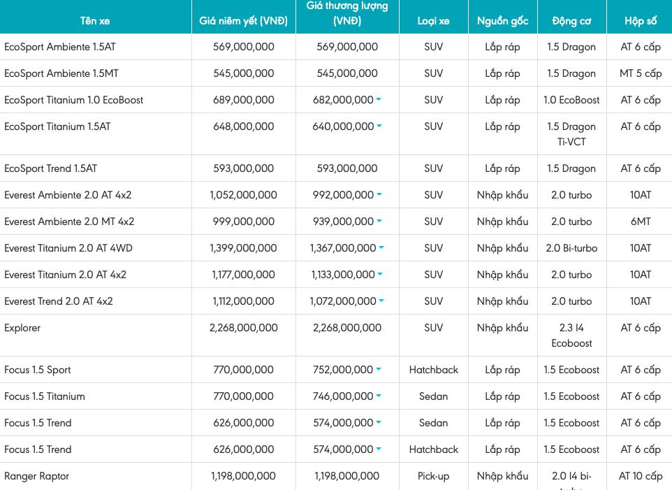 Bảng giá xe Ford mới nhất tháng 7/2019: Ranger 2019 giá từ 616 – 918 triệu đồng - Ảnh 2