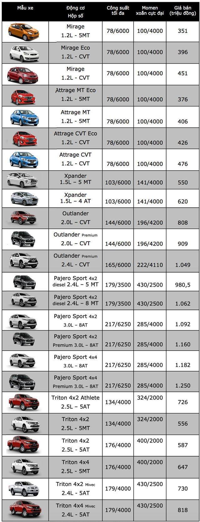 Bảng giá ô tô Mitsubishi mới nhất tháng 7/2019: Pajero Sport dao động từ 980,5-1,25 tỷ đồng - Ảnh 2