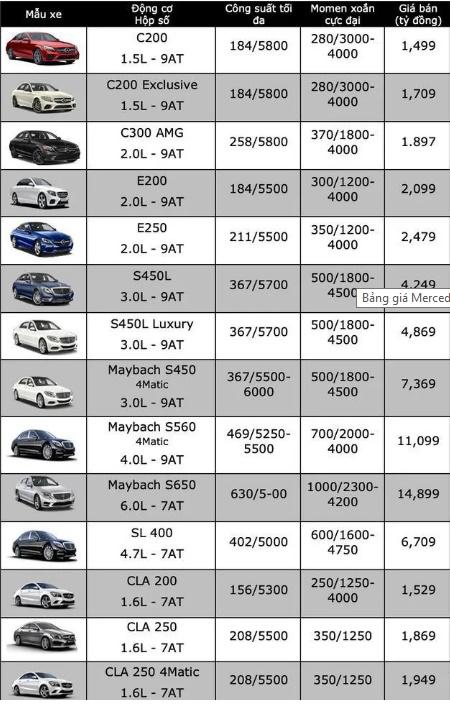 Bảng giá xe Mercedes-Benz mới nhất tháng 7/2019: A250 2019 giá niêm yết 1,699 tỷ đồng - Ảnh 3