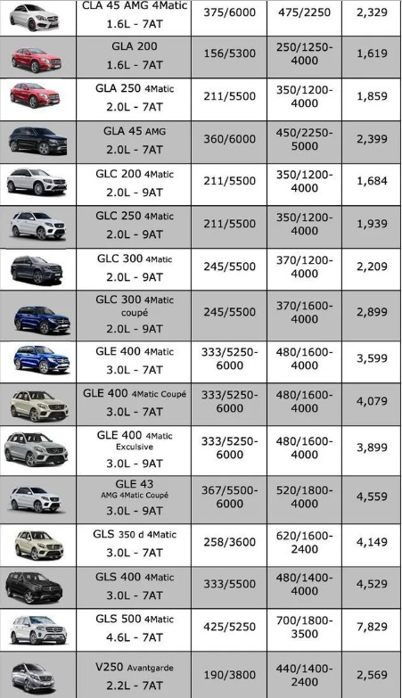 Bảng giá xe Mercedes-Benz mới nhất tháng 7/2019: A250 2019 giá niêm yết 1,699 tỷ đồng - Ảnh 4