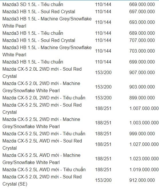 Bảng giá xe Mazda mới nhất tháng 7/2019: Mazda CX-8 giá từ 1,199 tỷ đồng - Ảnh 3
