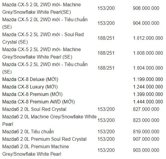 Bảng giá xe Mazda mới nhất tháng 7/2019: Mazda CX-8 giá từ 1,199 tỷ đồng - Ảnh 4