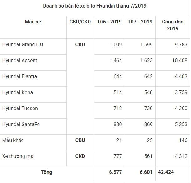 Accent trở lại ngôi vương, dẫn đầu doanh số xe tiêu thụ mạnh nhất trong 7 tháng của Hyundai - Ảnh 1