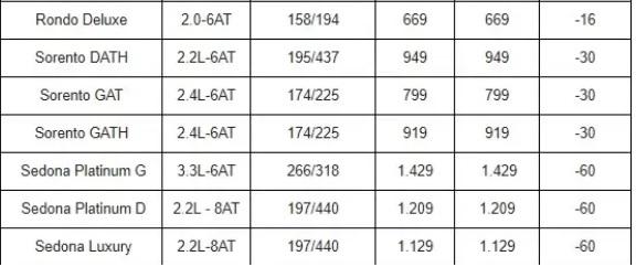 Bảng giá xe ô tô Kia mới nhất tháng 9/2019: 3 phiên bản của Kia Rondo dao động từ 585-669 triệu đồng - Ảnh 3