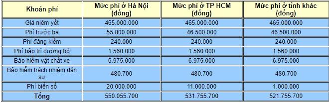 Bảng giá xe Vinfast mới nhất tháng 9/2019: Fadil phiên bản tiêu chuẩn vẫn giứ mức giá 394,9 triệu đồng - Ảnh 3