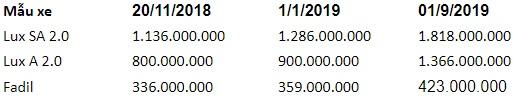 Bảng giá xe Vinfast mới nhất tháng 9/2019: Fadil phiên bản tiêu chuẩn vẫn giứ mức giá 394,9 triệu đồng - Ảnh 2