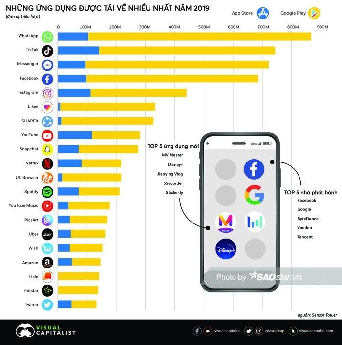 """Tin tức công nghệ mới nóng nhất hôm nay 28/1: """"Điểm mặt"""" những ứng dụng smartphone được tải về nhiều nhất  - Ảnh 1"""