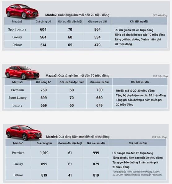 Bảng giá xe Mazda mới nhất tháng 1/2020: Mazda CX-8 ưu đãi lên đến 100 triệu đồng kèm phụ kiện - Ảnh 8