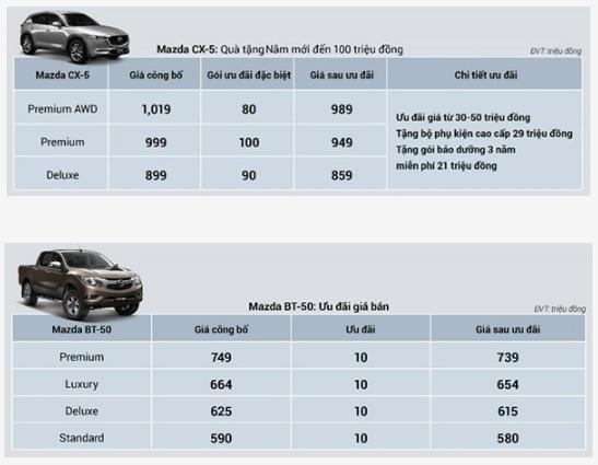 Bảng giá xe Mazda mới nhất tháng 1/2020: Mazda CX-8 ưu đãi lên đến 100 triệu đồng kèm phụ kiện - Ảnh 9