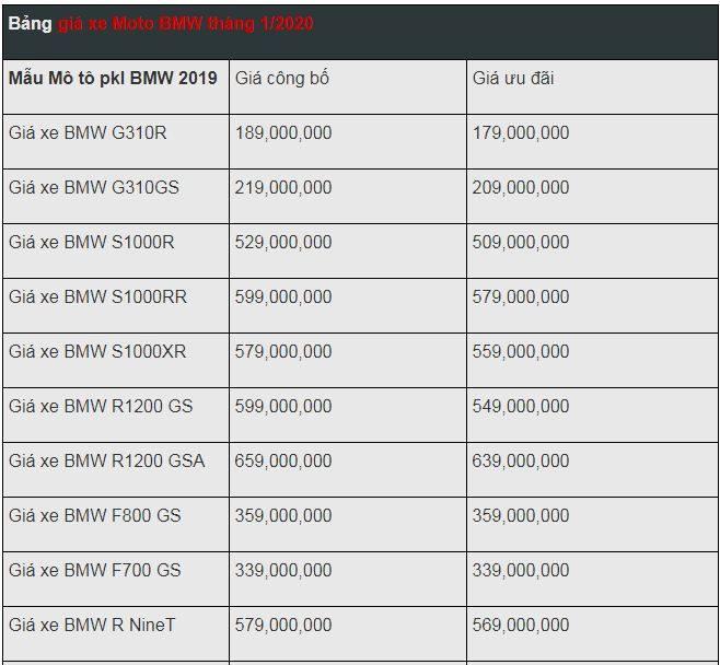 Bảng giá xe mô tô BMW mới nhất tháng 1/2020: BMW Motorrad 2020 giảm từ 129 đến 199 triệu đồng - Ảnh 2
