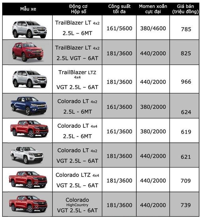 Bảng giá xe Chevrolet mới nhất tháng 2/2020: Mua Chevrolet Trailblazer nhận ngay ưu đãi 100 triệu đồng - Ảnh 2