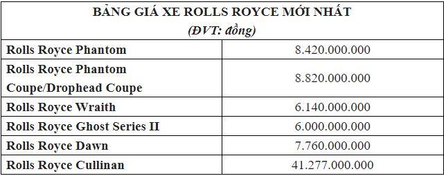 Bảng giá xe Rolls Royce mới nhất tháng 2/2020: Rolls Royce Cullinan siêu sang giá 41 tỷ đồng - Ảnh 2