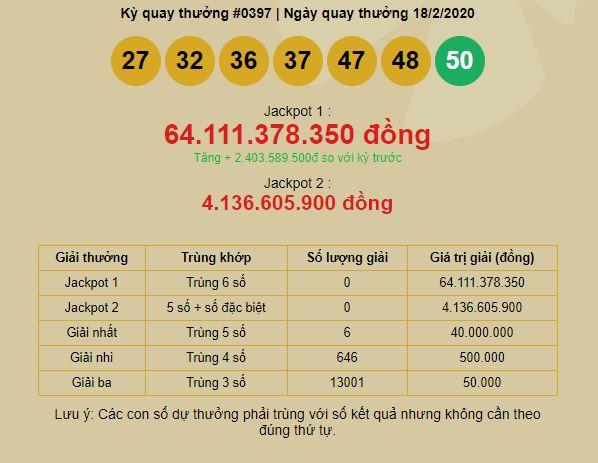 Kết quả xổ số Vietlott ngày 18/2/2020: Jackpot hơn 64 tỷ vẫn vô chủ - Ảnh 1