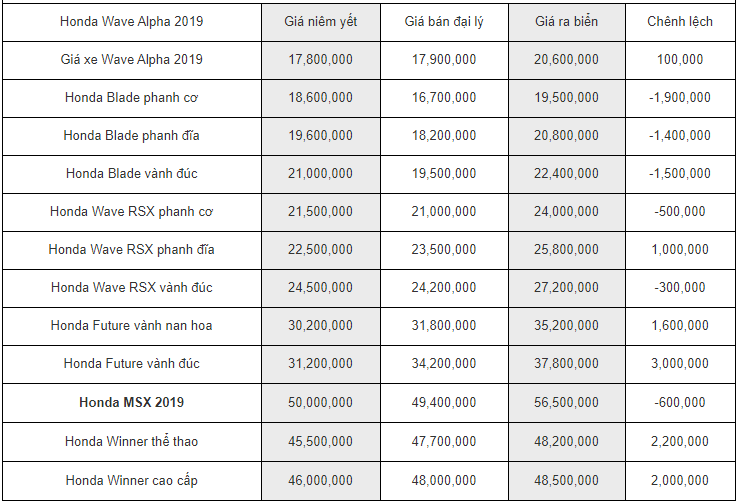 Bảng giá xe máy Honda mới nhất tháng 2/2020: SH 2019 - 2020 đội giá chưa từng có, người tiêu dùng bức xúc - Ảnh 2